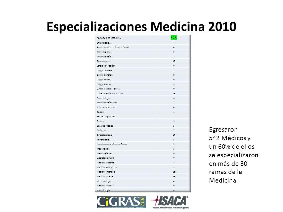 Especializaciones Medicina 2010 Egresaron 542 Médicos y un 60% de ellos se especializaron en más de 30 ramas de la Medicina