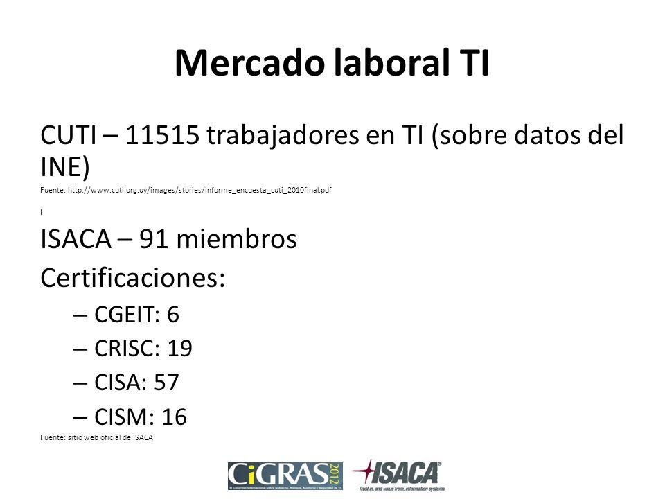 Mercado laboral TI CUTI – 11515 trabajadores en TI (sobre datos del INE) Fuente: http://www.cuti.org.uy/images/stories/informe_encuesta_cuti_2010final.pdf I ISACA – 91 miembros Certificaciones: – CGEIT: 6 – CRISC: 19 – CISA: 57 – CISM: 16 Fuente: sitio web oficial de ISACA