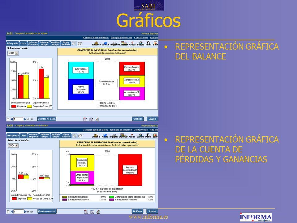 www.informa.es Gráficos REPRESENTACIÓN GRÁFICA DEL BALANCE REPRESENTACIÓN GRÁFICA DE LA CUENTA DE PÉRDIDAS Y GANANCIAS