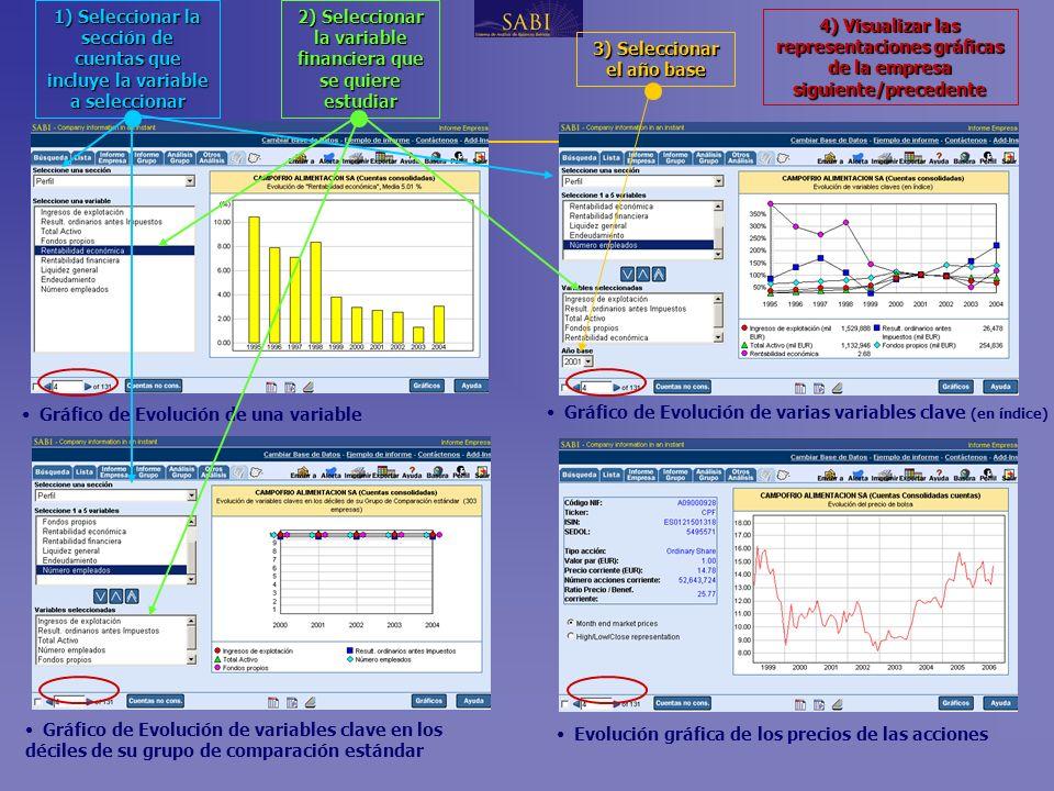 www.informa.es Gráfico de Evolución de una variable Gráfico de Evolución de varias variables clave (en índice) 2) Seleccionar la variable financiera que se quiere estudiar 1) Seleccionar la sección de cuentas que incluye la variable a seleccionar 3) Seleccionar el año base 4) Visualizar las representaciones gráficas de la empresa siguiente/precedente Gráfico de Evolución de variables clave en los déciles de su grupo de comparación estándar Evolución gráfica de los precios de las acciones