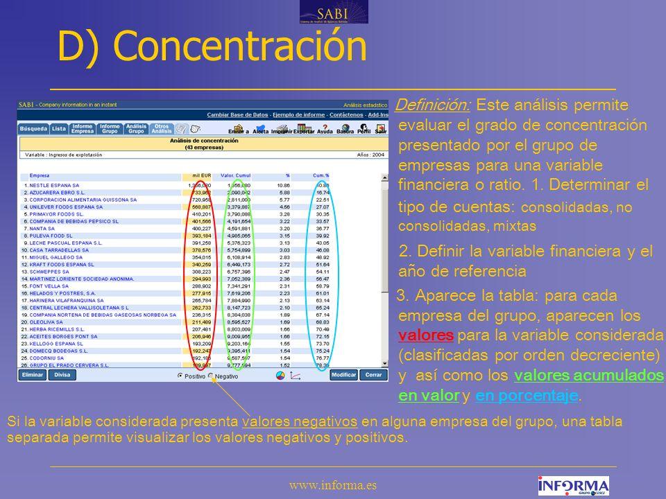 www.informa.es D) Concentración Definición: Este análisis permite evaluar el grado de concentración presentado por el grupo de empresas para una variable financiera o ratio.