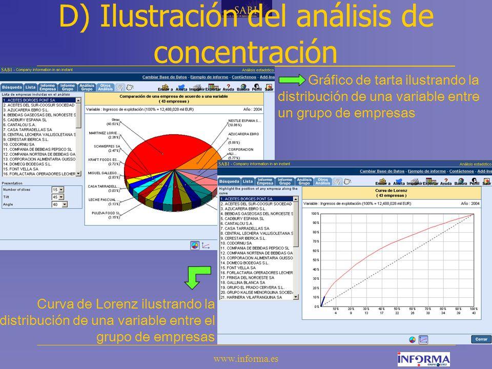 www.informa.es D) Ilustración del análisis de concentración Gráfico de tarta ilustrando la distribución de una variable entre un grupo de empresas Curva de Lorenz ilustrando la distribución de una variable entre el grupo de empresas