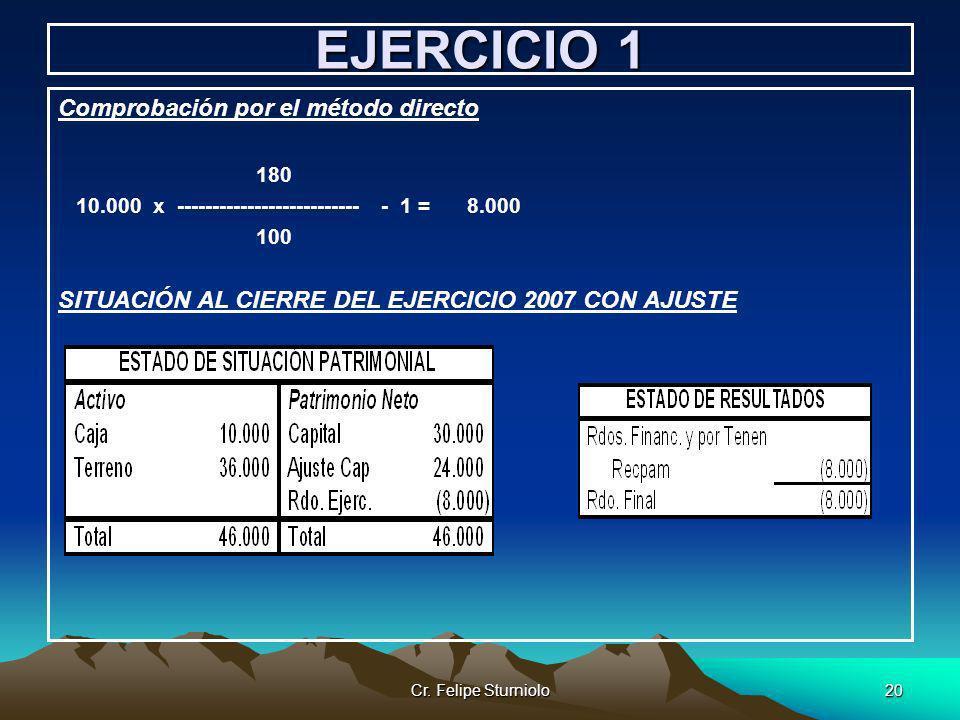Cr. Felipe Sturniolo20 EJERCICIO 1 Comprobación por el método directo 180 10.000 x -------------------------- - 1 = 8.000 100 SITUACIÓN AL CIERRE DEL