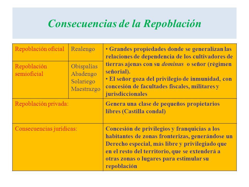 Tipos de repoblación Primera etapa (siglos VIII a X) (Desde el Cantábrico hasta el Duero y desde los Pirineos hasta el Llobregat) Repoblación oficial