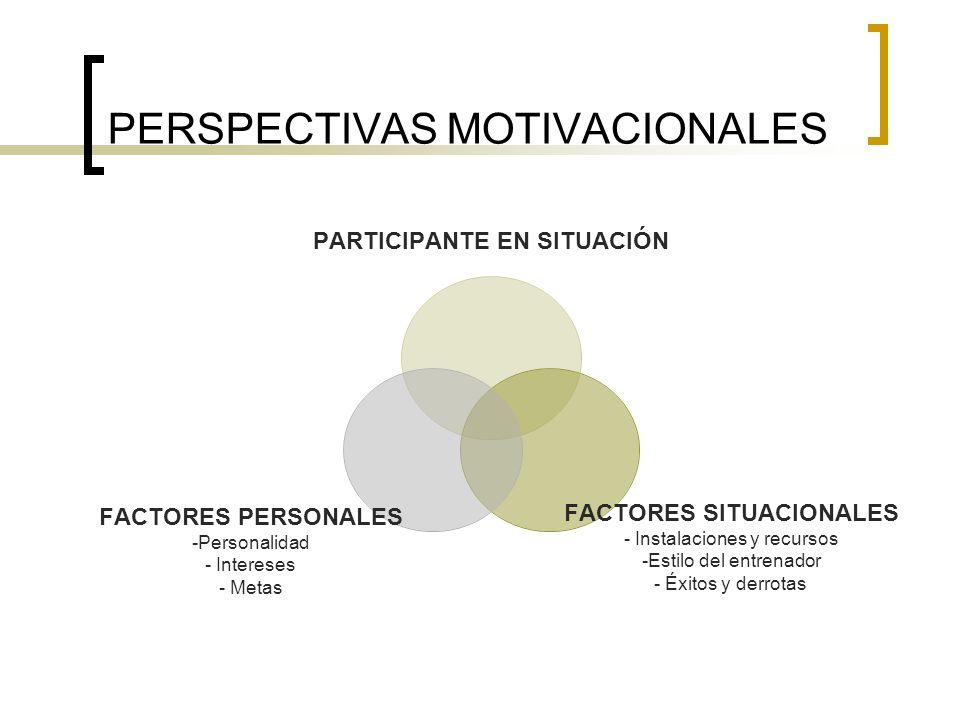 PERSPECTIVAS MOTIVACIONALES PARTICIPANTE EN SITUACIÓN FACTORES SITUACIONALES - Instalaciones y recursos Estilo del entrenador Éxitos y derrotas FACTOR