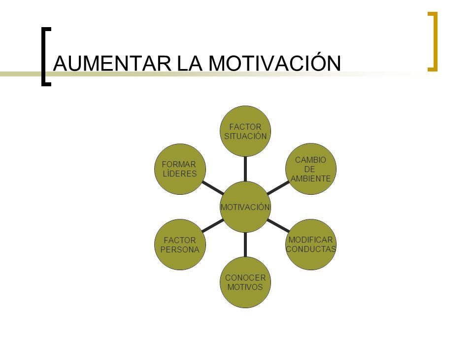 AUMENTAR LA MOTIVACIÓN MOTIVACIÓN FACTOR SITUACIÓN CAMBIO DE AMBIENTE MODIFICAR CONDUCTAS CONOCER MOTIVOS FACTOR PERSONA FORMAR LÍDERES