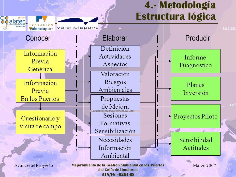 Marzo 2007 Avance del Proyecto Mejoramiento de la Gestión Ambiental en los Puertos del Golfo de Honduras ATN/FG –0264-RS 4.- Metodología Estructura ló