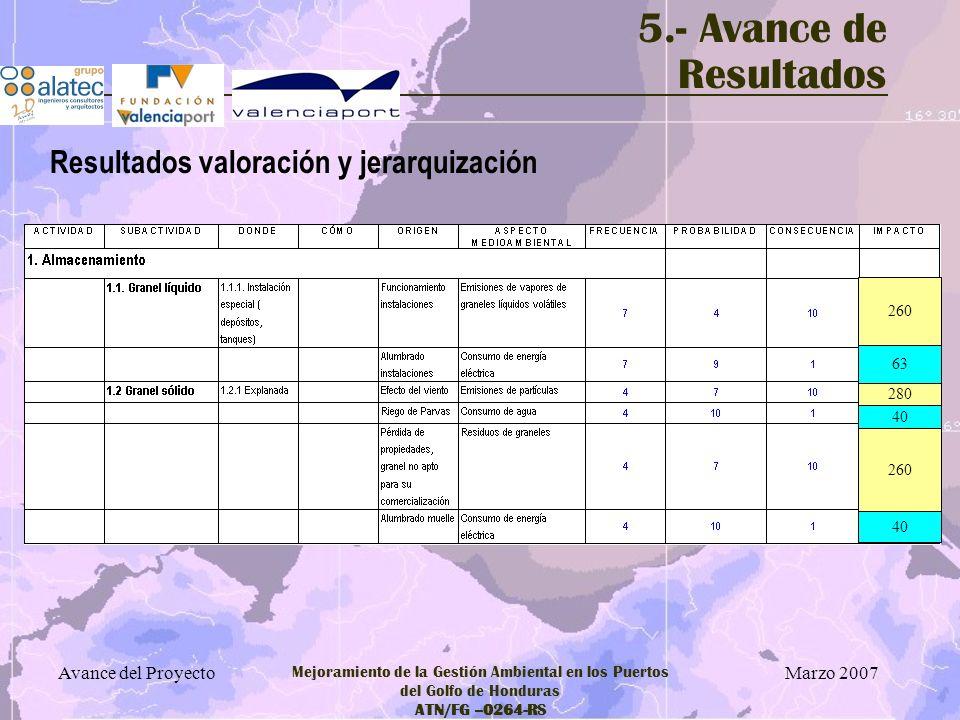 Marzo 2007 Avance del Proyecto Mejoramiento de la Gestión Ambiental en los Puertos del Golfo de Honduras ATN/FG –0264-RS 5.- Avance de Resultados Resu