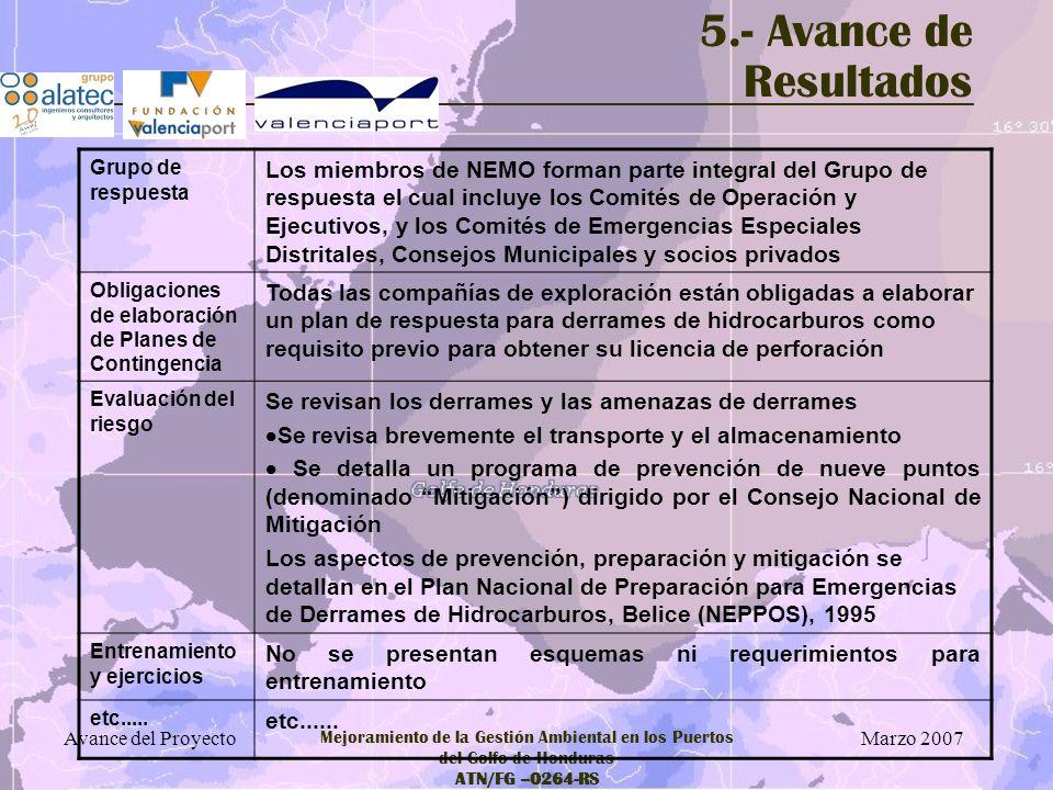 Marzo 2007 Avance del Proyecto Mejoramiento de la Gestión Ambiental en los Puertos del Golfo de Honduras ATN/FG –0264-RS Grupo de respuesta Los miembr