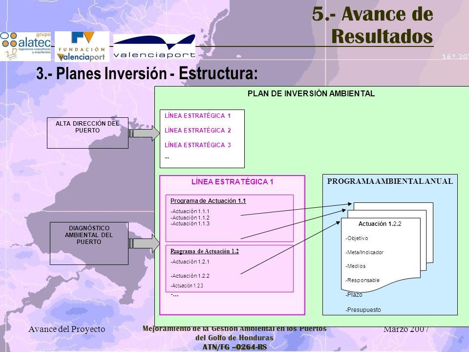Marzo 2007 Avance del Proyecto Mejoramiento de la Gestión Ambiental en los Puertos del Golfo de Honduras ATN/FG –0264-RS 5.- Avance de Resultados 3.-
