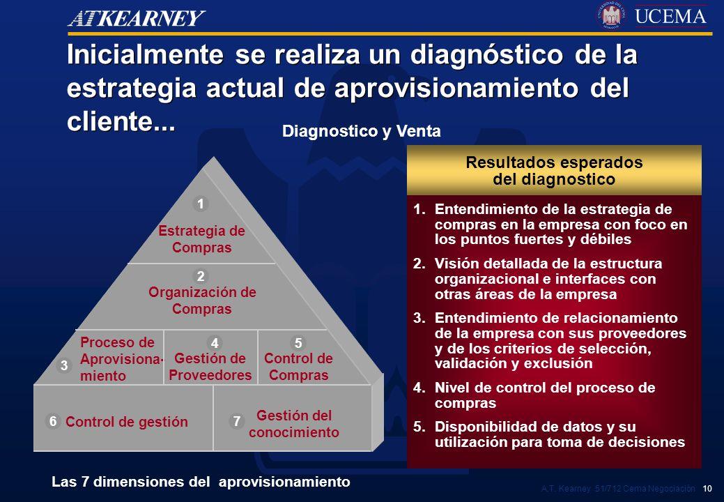 A.T. Kearney 51/712 Cema Negociación 10 Resultados esperados del diagnostico Inicialmente se realiza un diagnóstico de la estrategia actual de aprovis