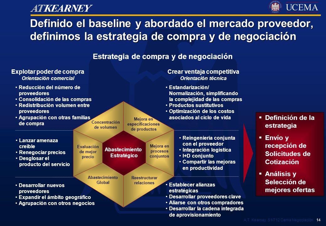 A.T. Kearney 51/712 Cema Negociación 14 Estrategia de compra y de negociación Definido el baseline y abordado el mercado proveedor, definimos la estra