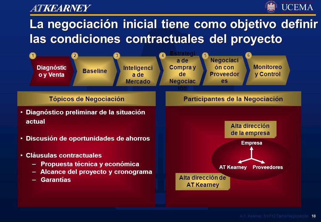 A.T. Kearney 51/712 Cema Negociación 18 Diagnóstico preliminar de la situación actual Discusión de oportunidades de ahorros Cláusulas contractuales –