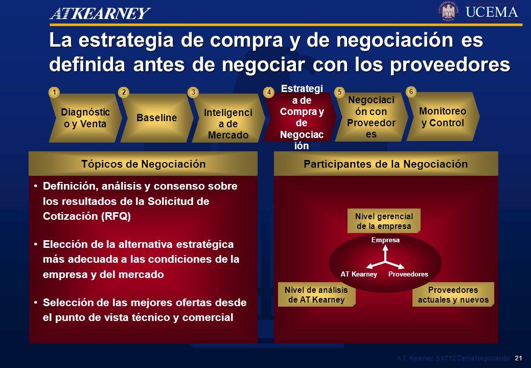 A.T. Kearney 51/712 Cema Negociación 21 Definición, análisis y consenso sobre los resultados de la Solicitud de Cotización (RFQ) Elección de la altern