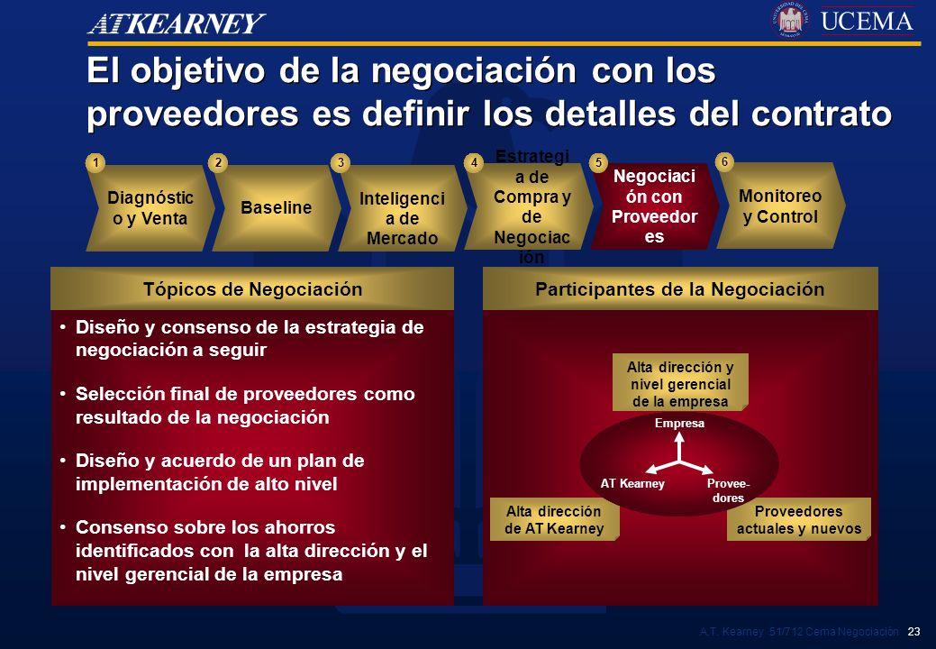 A.T. Kearney 51/712 Cema Negociación 23 Diseño y consenso de la estrategia de negociación a seguir Selección final de proveedores como resultado de la