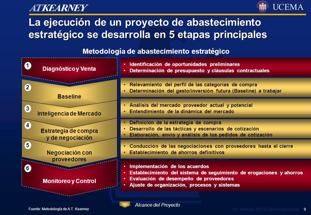 A.T. Kearney 51/712 Cema Negociación 9 Identificación de oportunidades preliminares Determinación de presupuesto y cláusulas contractuales Análisis de