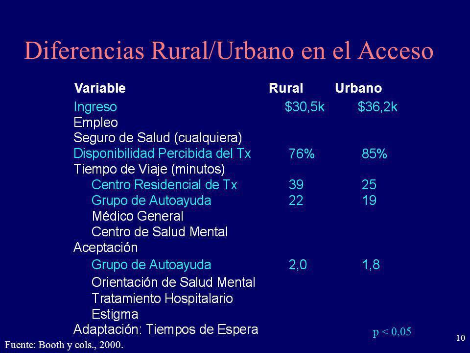 10 Diferencias Rural/Urbano en el Acceso p < 0,05 Fuente: Booth y cols., 2000. VariableRuralUrbano