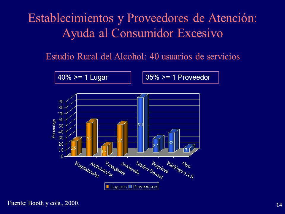 14 Establecimientos y Proveedores de Atención: Ayuda al Consumidor Excesivo Estudio Rural del Alcohol: 40 usuarios de servicios 40% >= 1 Lugar35% >= 1