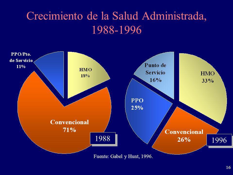 16 Crecimiento de la Salud Administrada, 1988-1996 1988 Convencional 71% Fuente: Gabel y Hunt, 1996. Convencional 26% 1996