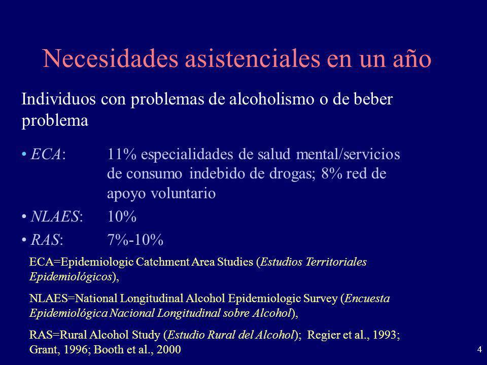 5 Distribución de Bebedores Problema en Agencias Comunitarias y de Salud Fuente: Weisner, 1995.