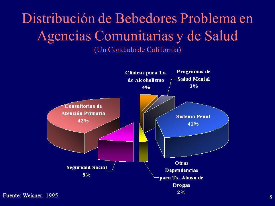 5 Distribución de Bebedores Problema en Agencias Comunitarias y de Salud Fuente: Weisner, 1995. (Un Condado de California)
