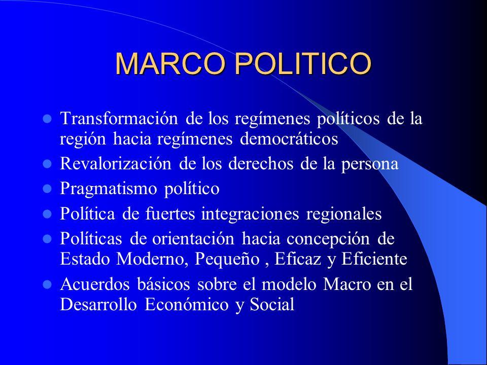 MARCO POLITICO Transformación de los regímenes políticos de la región hacia regímenes democráticos Revalorización de los derechos de la persona Pragma