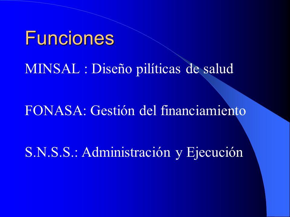 Funciones MINSAL : Diseño pilíticas de salud FONASA: Gestión del financiamiento S.N.S.S.: Administración y Ejecución