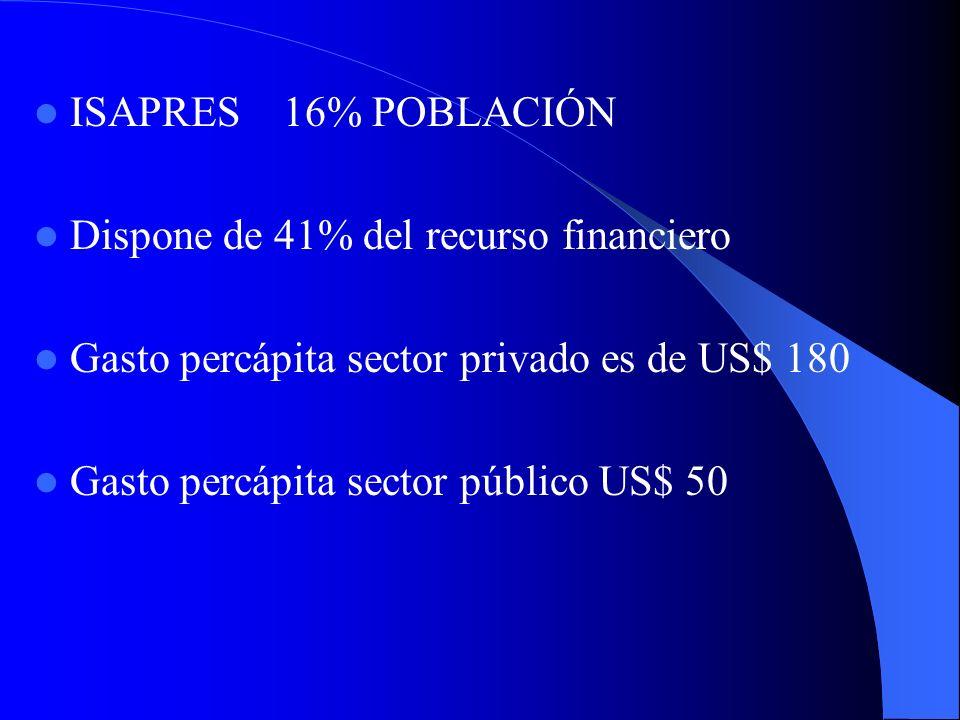 ISAPRES 16% POBLACIÓN Dispone de 41% del recurso financiero Gasto percápita sector privado es de US$ 180 Gasto percápita sector público US$ 50