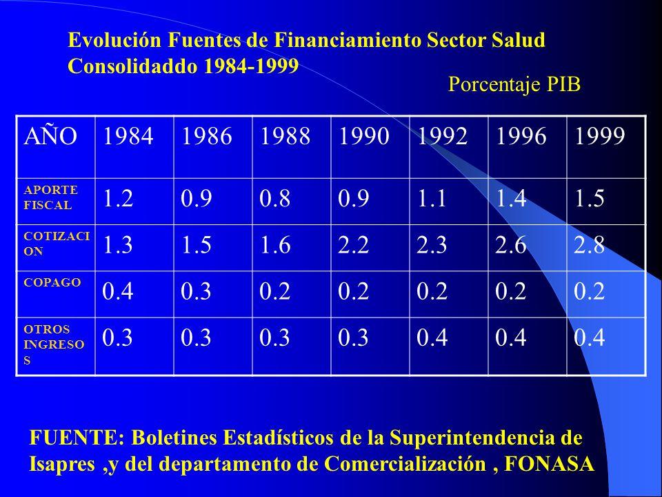 AÑO1984198619881990199219961999 APORTE FISCAL 1.20.90.80.91.11.41.5 COTIZACI ON 1.31.51.62.22.32.62.8 COPAGO 0.40.30.2 OTROS INGRESO S 0.3 0.4 Evoluci