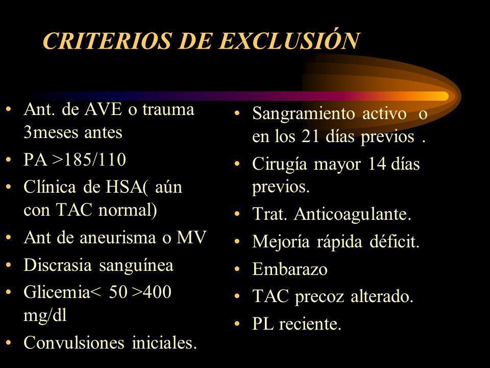 Criterios De Inclusión Trat.rtPA >18 años AVE con tiempo de inicio claro.