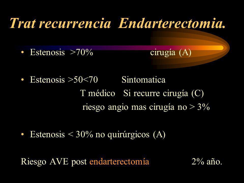TRATAMIENTO RECURRENCIA Aspirina < R 25 % Ticlopidina Clopidogrel inhibidor selectivo de receptores de ADP
