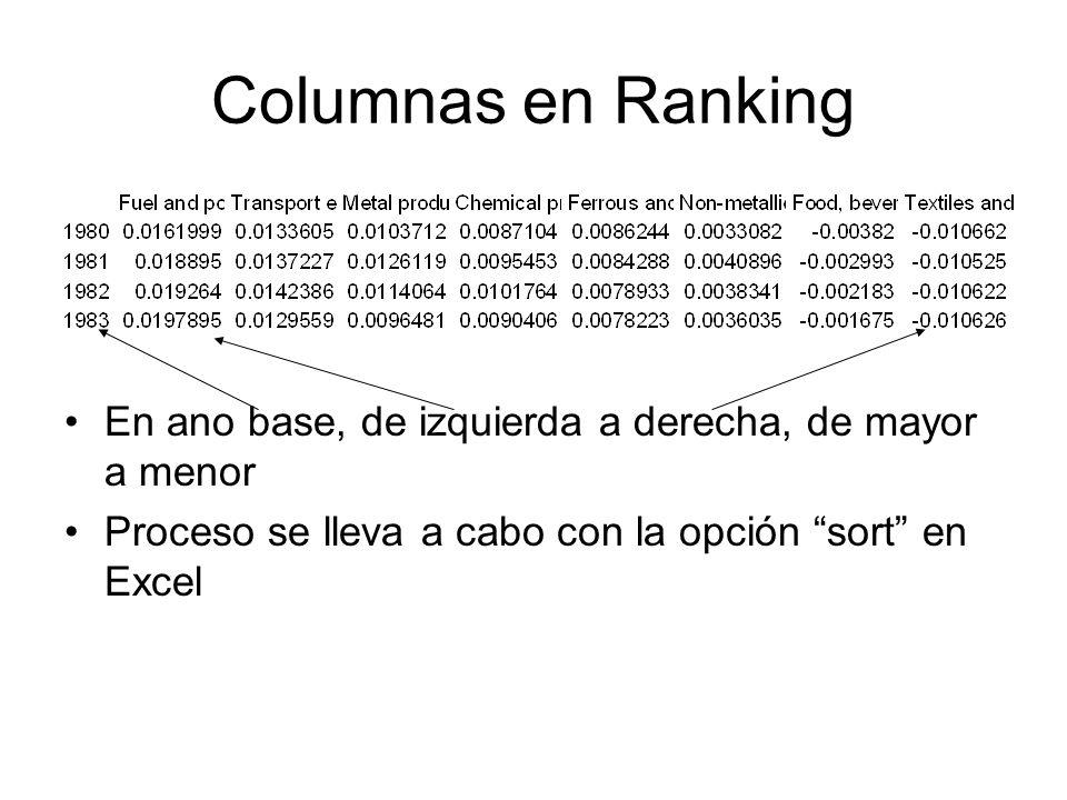 Columnas en Ranking En ano base, de izquierda a derecha, de mayor a menor Proceso se lleva a cabo con la opción sort en Excel