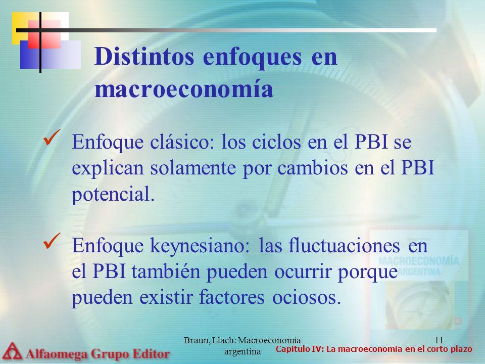 Braun, Llach: Macroeconomía argentina 11 Distintos enfoques en macroeconomía Enfoque clásico: los ciclos en el PBI se explican solamente por cambios en el PBI potencial.