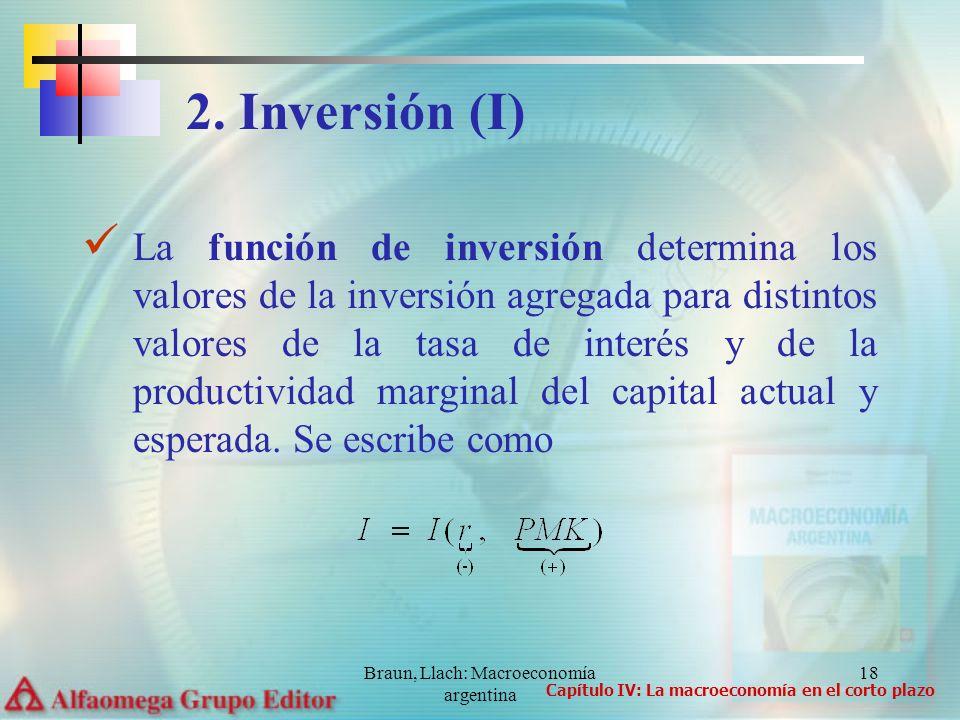 Braun, Llach: Macroeconomía argentina 18 La función de inversión determina los valores de la inversión agregada para distintos valores de la tasa de interés y de la productividad marginal del capital actual y esperada.