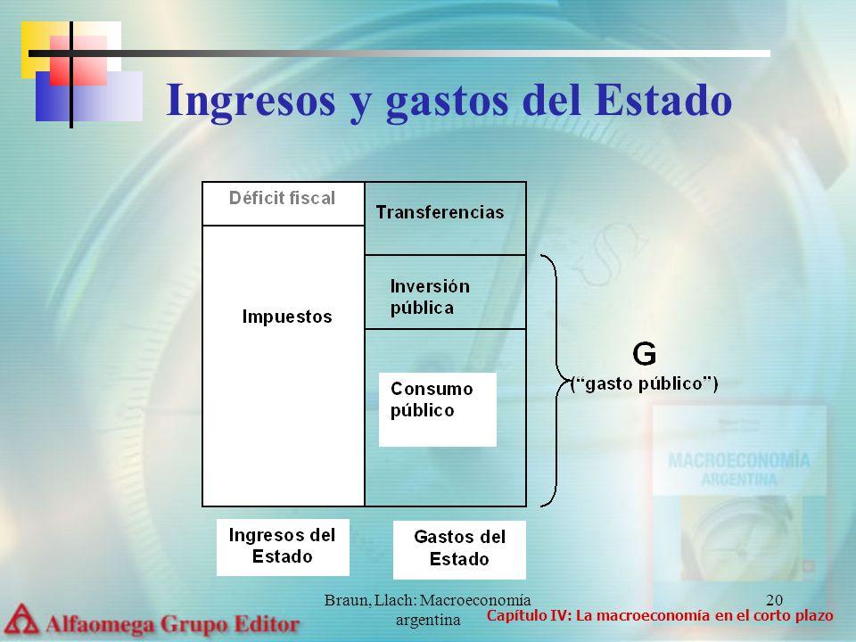 Braun, Llach: Macroeconomía argentina 20 Ingresos y gastos del Estado Capítulo IV: La macroeconomía en el corto plazo