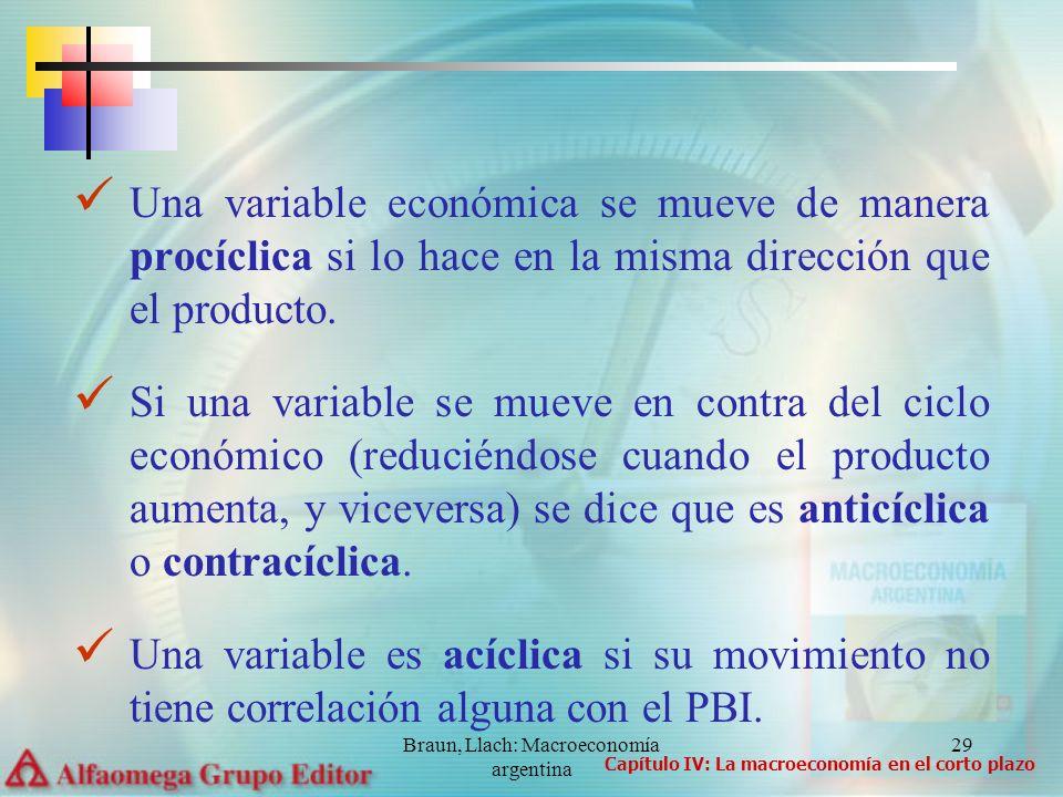 Braun, Llach: Macroeconomía argentina 29 Una variable económica se mueve de manera procíclica si lo hace en la misma dirección que el producto. Si una