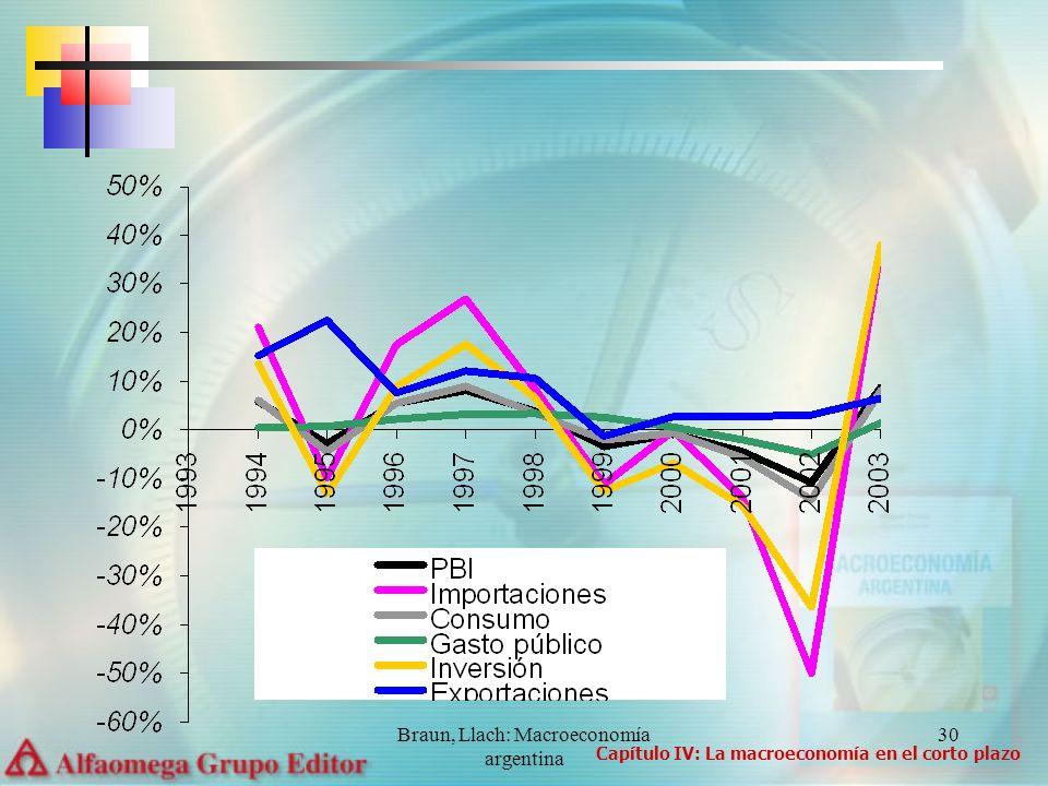 Braun, Llach: Macroeconomía argentina 30 Capítulo IV: La macroeconomía en el corto plazo