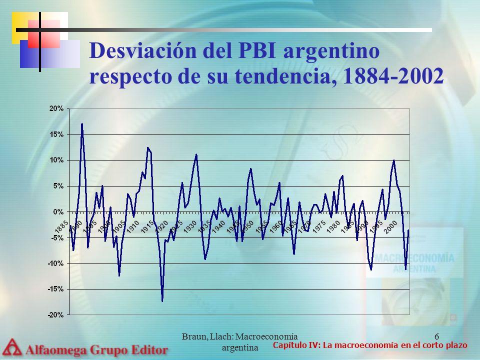 Braun, Llach: Macroeconomía argentina 6 Desviación del PBI argentino respecto de su tendencia, 1884-2002 Capítulo IV: La macroeconomía en el corto plazo