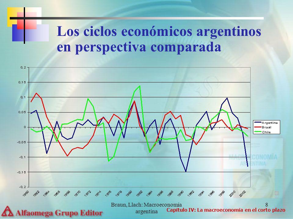 Braun, Llach: Macroeconomía argentina 8 Los ciclos económicos argentinos en perspectiva comparada Capítulo IV: La macroeconomía en el corto plazo