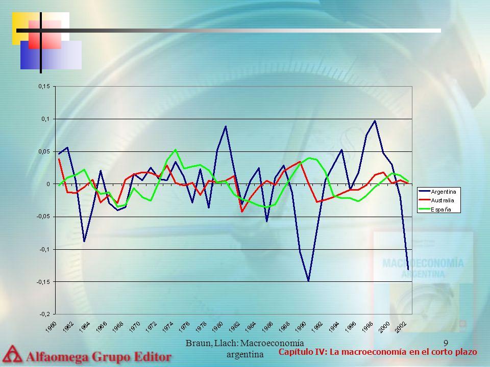 Braun, Llach: Macroeconomía argentina 9 Capítulo IV: La macroeconomía en el corto plazo