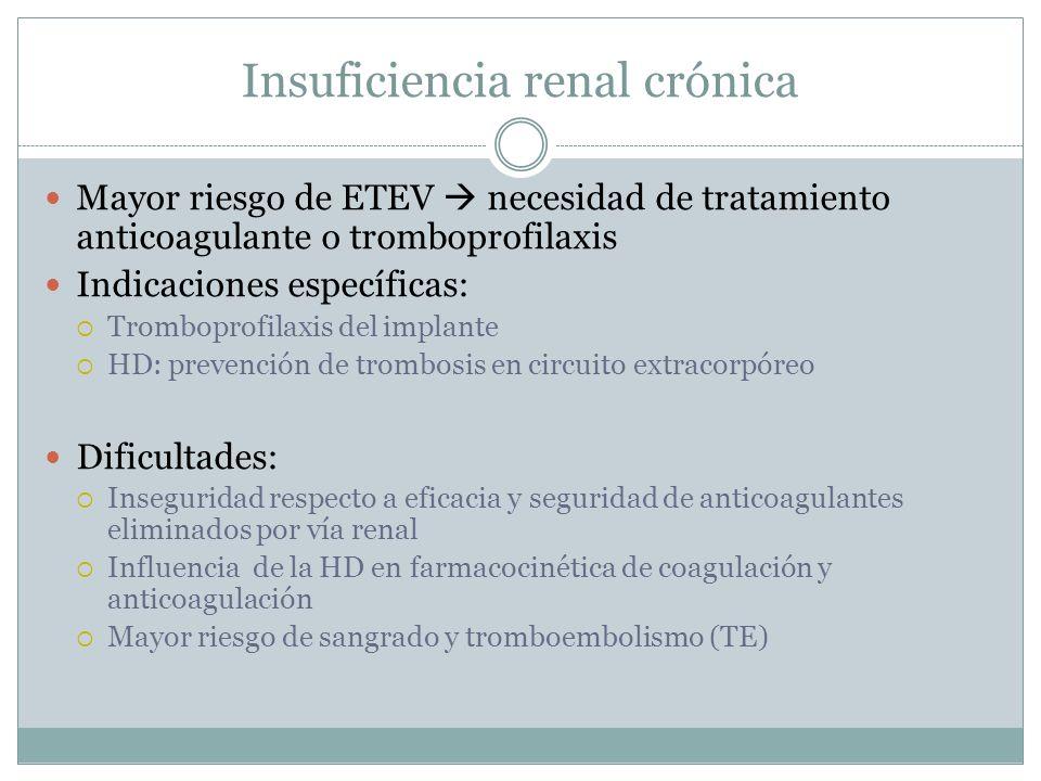 Hemorragia Trombosis Fco Dosis Duración Monitorización