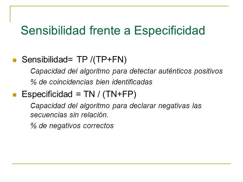 Sensibilidad frente a Especificidad Sensibilidad= TP /(TP+FN) Capacidad del algoritmo para detectar auténticos positivos % de coincidencias bien identificadas Especificidad = TN / (TN+FP) Capacidad del algoritmo para declarar negativas las secuencias sin relación.