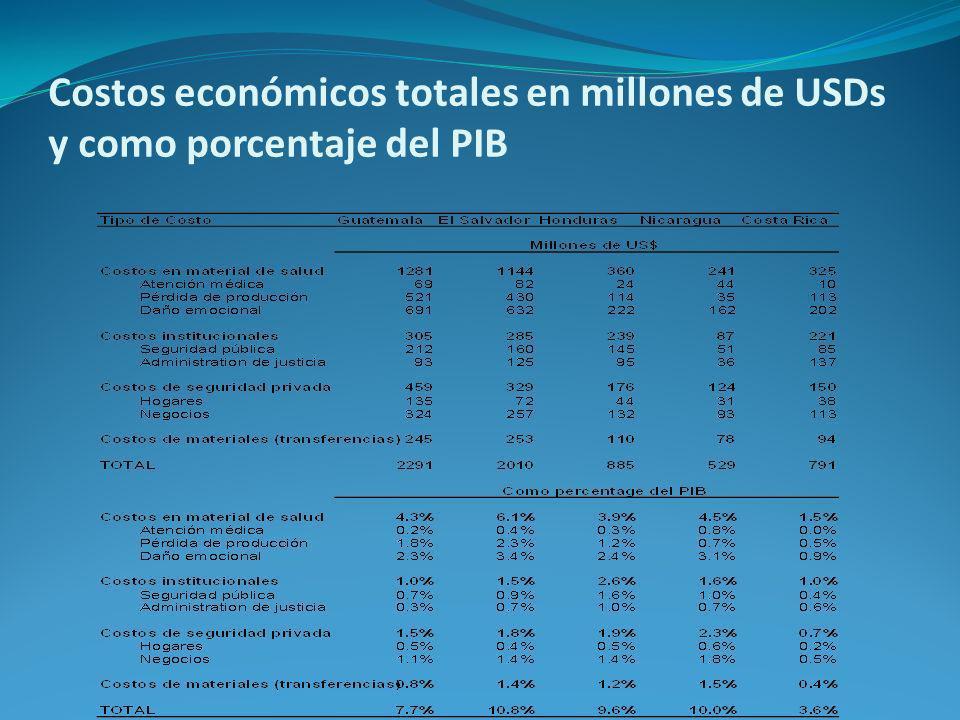 Costos económicos totales en millones de USDs y como porcentaje del PIB