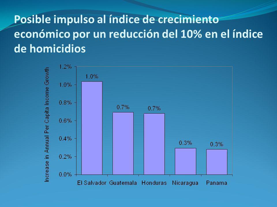 Posible impulso al índice de crecimiento económico por un reducción del 10% en el índice de homicidios