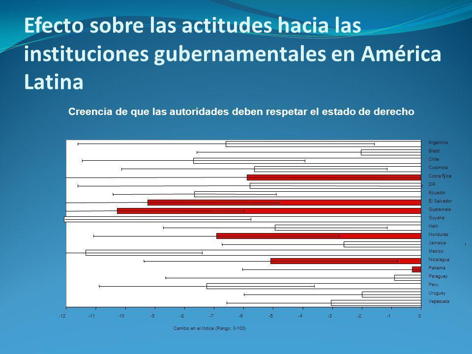 Efecto sobre las actitudes hacia las instituciones gubernamentales en América Latina Creencia de que las autoridades deben respetar el estado de derecho