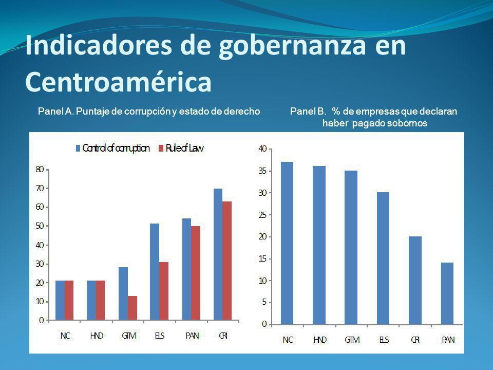 Indicadores de gobernanza en Centroamérica Panel A.