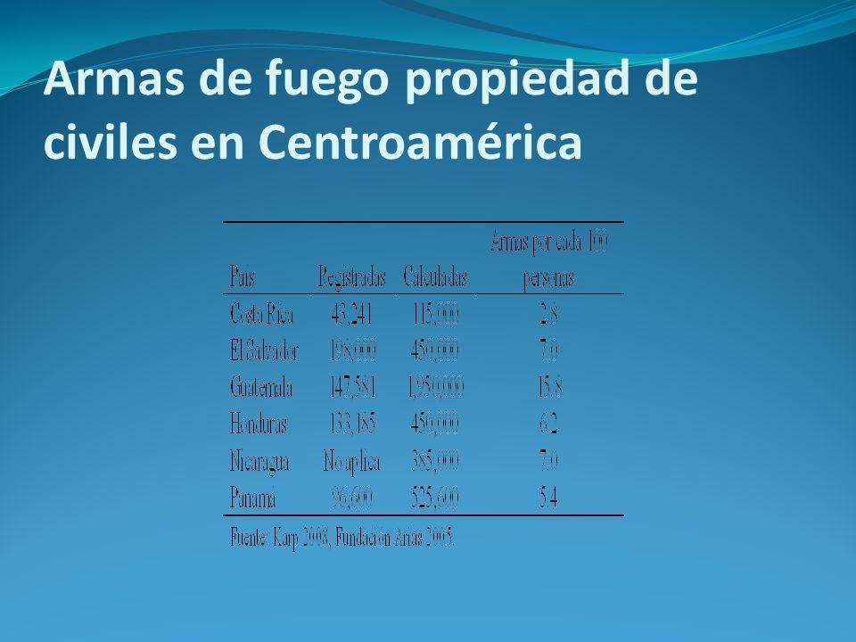 Armas de fuego propiedad de civiles en Centroamérica