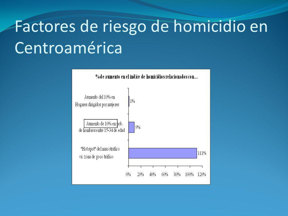 Factores de riesgo de homicidio en Centroamérica