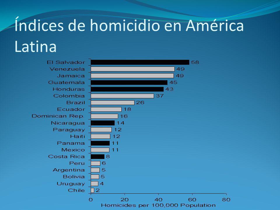 Índices de homicidio en América Latina