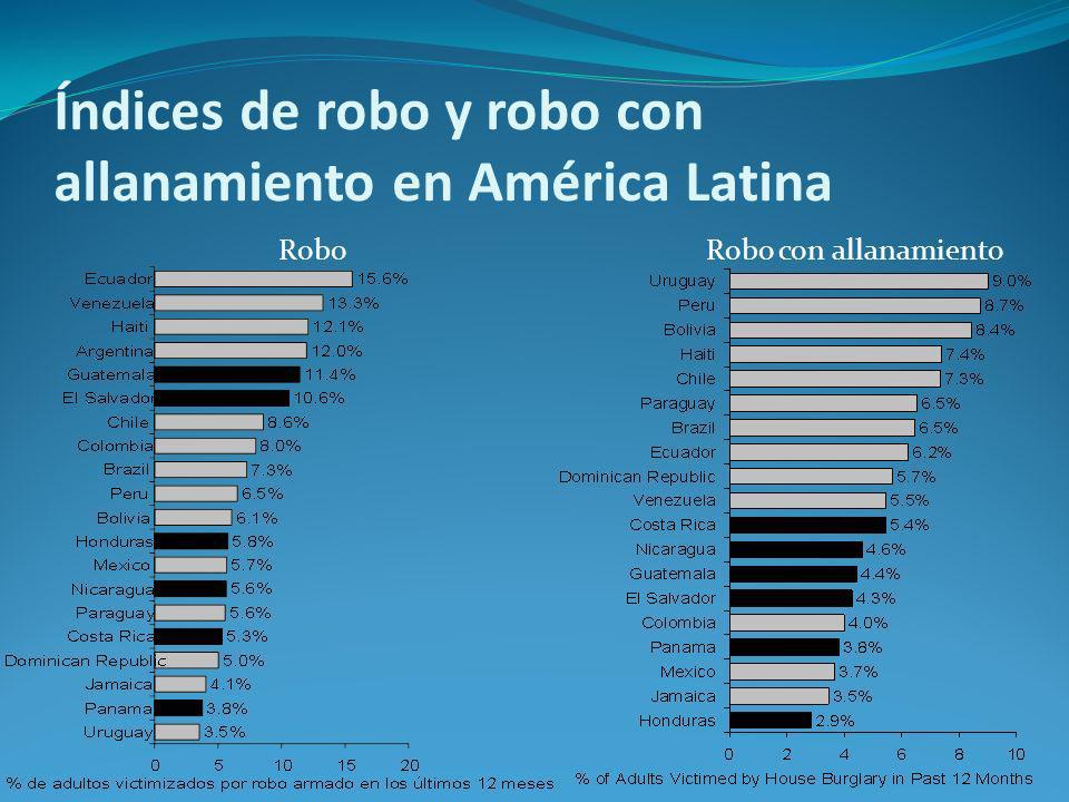 Índices de robo y robo con allanamiento en América Latina RoboRobo con allanamiento